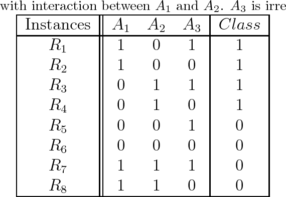 Figure 4 for Relief-Based Feature Selection: Introduction and Review