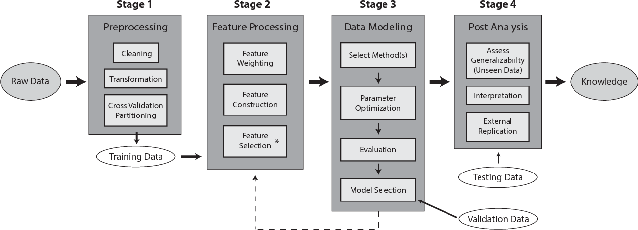 Figure 1 for Relief-Based Feature Selection: Introduction and Review