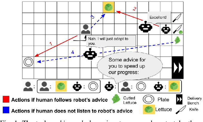 Figure 1 for Joint Mind Modeling for Explanation Generation in Complex Human-Robot Collaborative Tasks