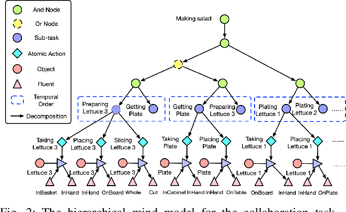 Figure 2 for Joint Mind Modeling for Explanation Generation in Complex Human-Robot Collaborative Tasks
