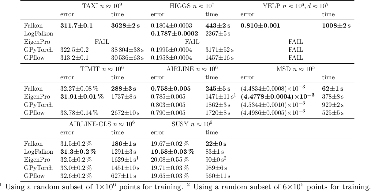 Figure 4 for Kernel methods through the roof: handling billions of points efficiently