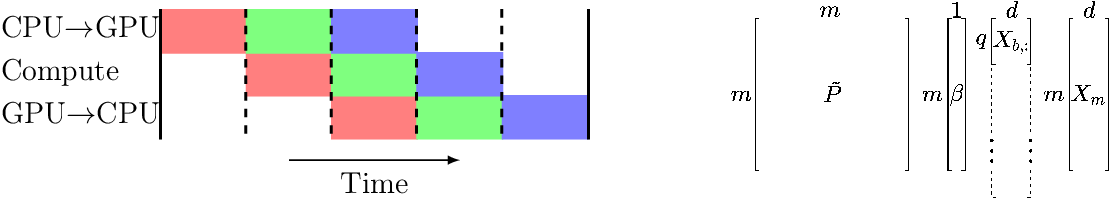 Figure 3 for Kernel methods through the roof: handling billions of points efficiently