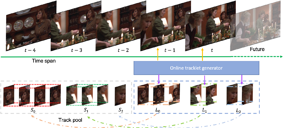 Figure 1 for SMOT: Single-Shot Multi Object Tracking