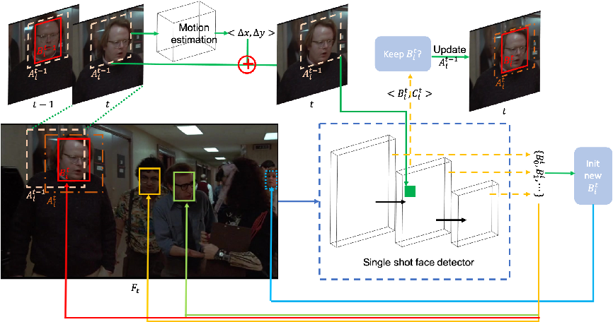 Figure 3 for SMOT: Single-Shot Multi Object Tracking
