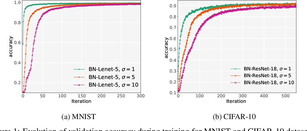 Figure 2 for Robust Differentially Private Training of Deep Neural Networks