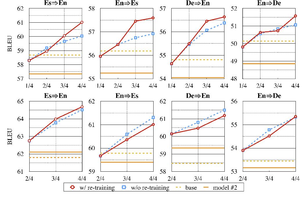 Figure 4 for Neural Machine Translation with Monolingual Translation Memory