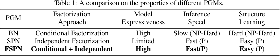 Figure 1 for FSPN: A New Class of Probabilistic Graphical Model