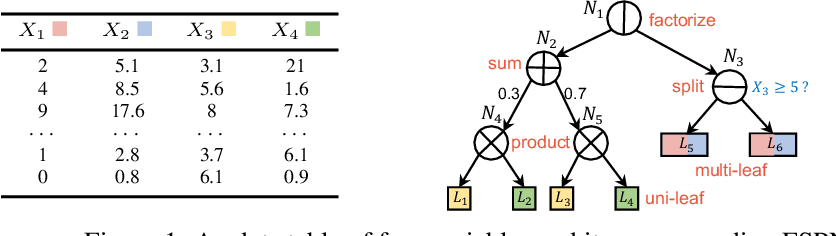 Figure 2 for FSPN: A New Class of Probabilistic Graphical Model
