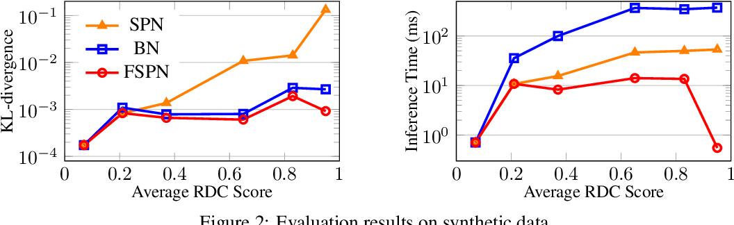 Figure 3 for FSPN: A New Class of Probabilistic Graphical Model