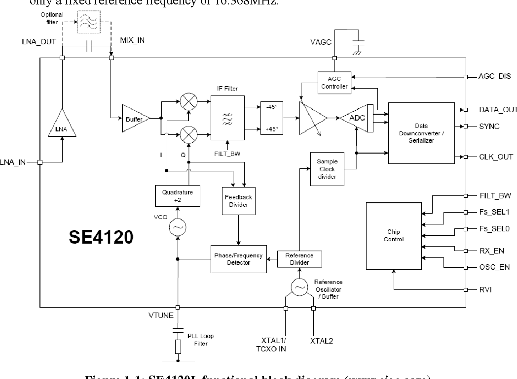Figure 1 From Gap Analysis Of Gnss Receivers And Technology Functional Block Diagram Se4120l Sigecom