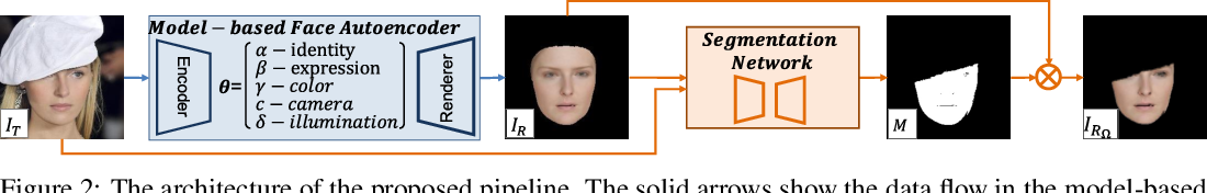 Figure 3 for To fit or not to fit: Model-based Face Reconstruction and Occlusion Segmentation from Weak Supervision