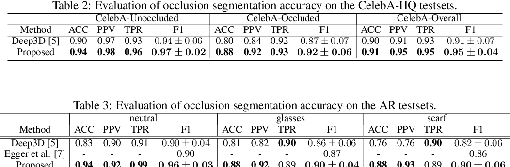 Figure 4 for To fit or not to fit: Model-based Face Reconstruction and Occlusion Segmentation from Weak Supervision