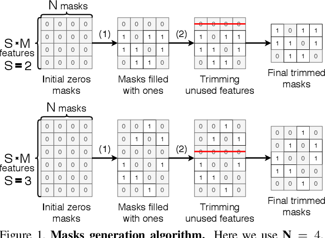 Figure 1 for Masksembles for Uncertainty Estimation