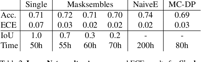Figure 4 for Masksembles for Uncertainty Estimation