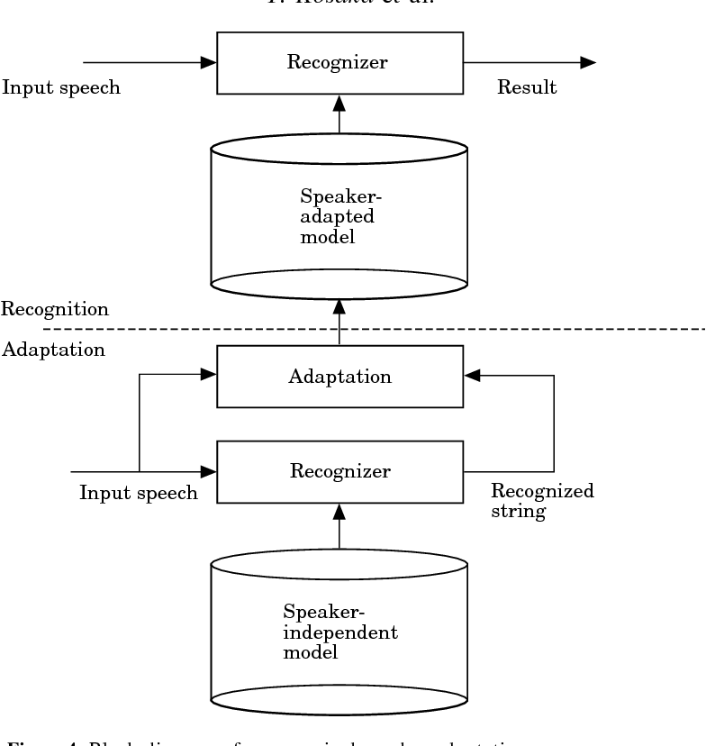 Speaker-independent speech recognition based on tree-structured