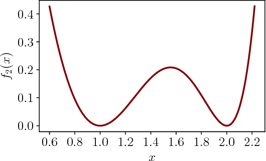 Figure 1 for Step Size Matters in Deep Learning