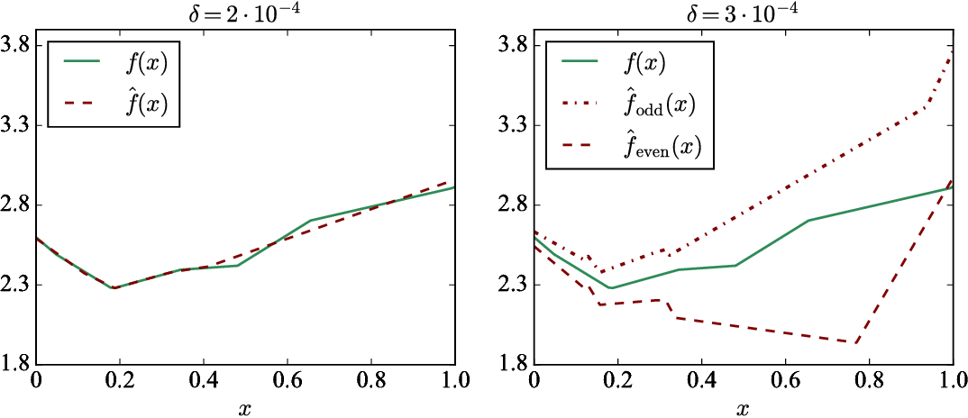 Figure 2 for Step Size Matters in Deep Learning