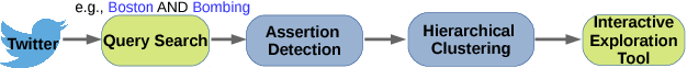 Figure 1 for A Semi-automatic Method for Efficient Detection of Stories on Social Media