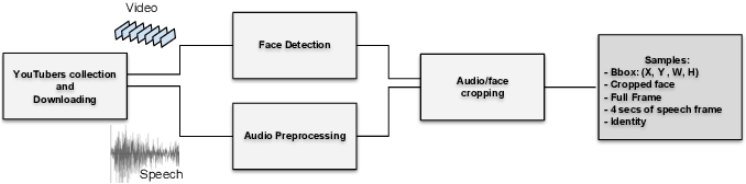 Figure 2 for Wav2Pix: Speech-conditioned Face Generation using Generative Adversarial Networks