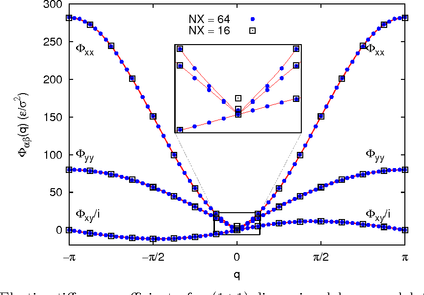 Implementation of Green's function molecular dynamics: An