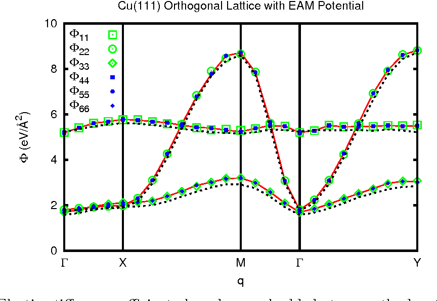 Implementation of Green's function molecular dynamics: An extension
