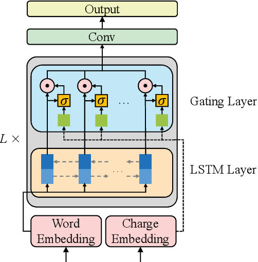 Figure 3 for Charge-Based Prison Term Prediction with Deep Gating Network