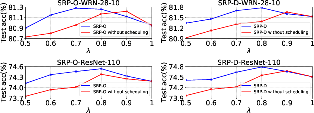 Figure 3 for Stochastic Region Pooling: Make Attention More Expressive