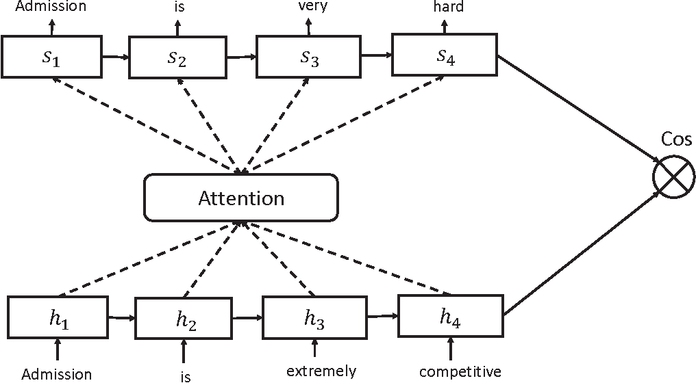 Figure 1 for A Semantic Relevance Based Neural Network for Text Summarization and Text Simplification