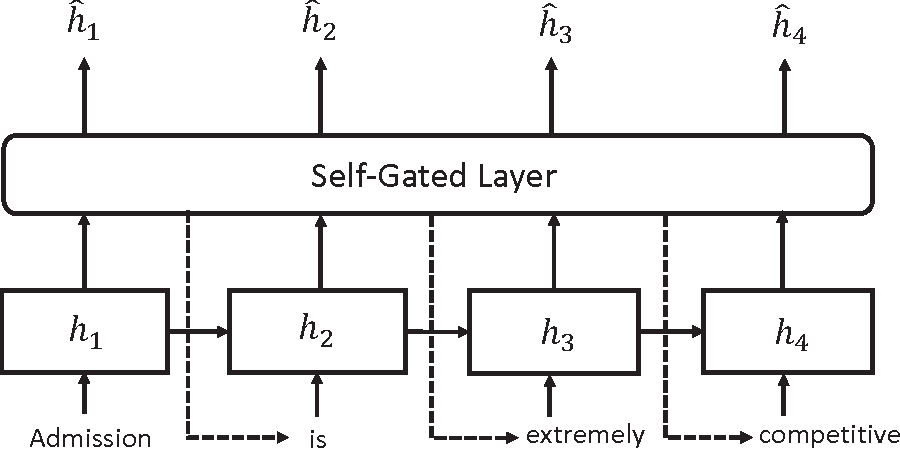 Figure 2 for A Semantic Relevance Based Neural Network for Text Summarization and Text Simplification