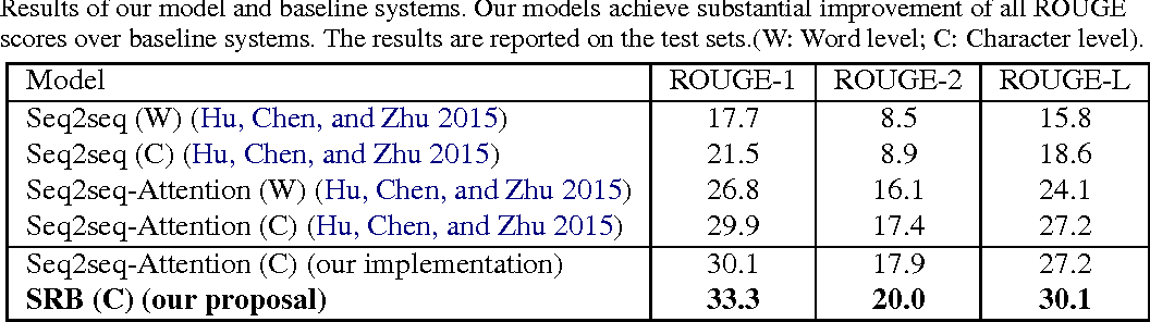 Figure 3 for A Semantic Relevance Based Neural Network for Text Summarization and Text Simplification