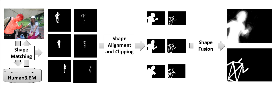 Figure 1 for Parametric Image Segmentation of Humans with Structural Shape Priors