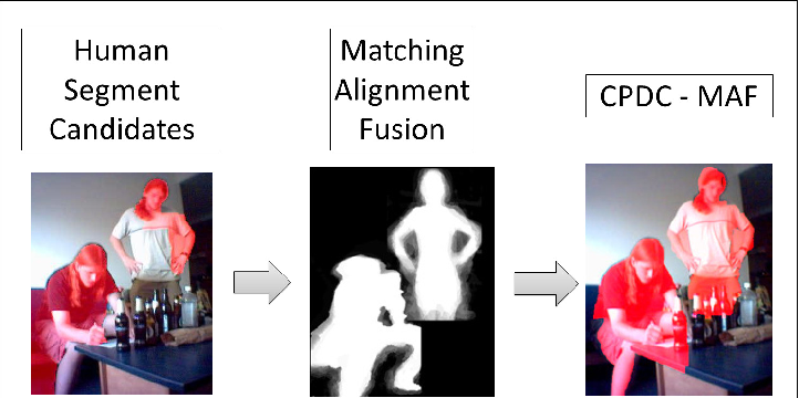 Figure 3 for Parametric Image Segmentation of Humans with Structural Shape Priors