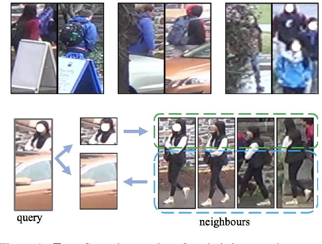 Figure 1 for Neighbourhood-guided Feature Reconstruction for Occluded Person Re-Identification