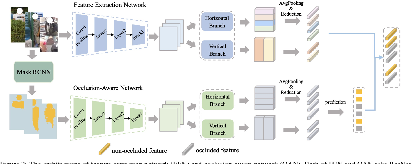 Figure 3 for Neighbourhood-guided Feature Reconstruction for Occluded Person Re-Identification