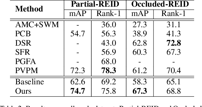 Figure 4 for Neighbourhood-guided Feature Reconstruction for Occluded Person Re-Identification