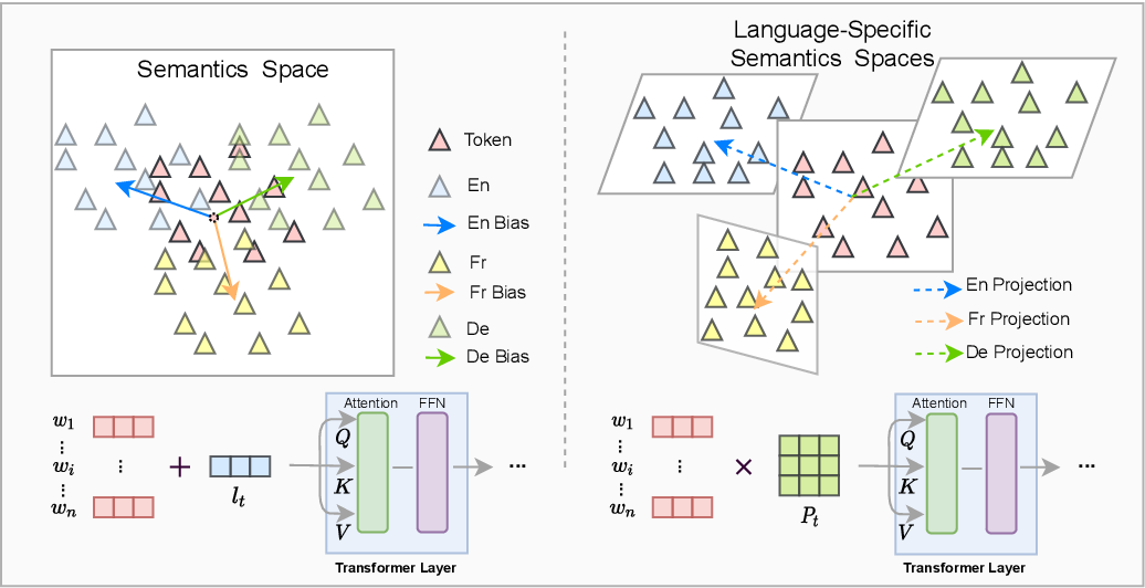 Figure 1 for Revisiting Language Encoding in Learning Multilingual Representations