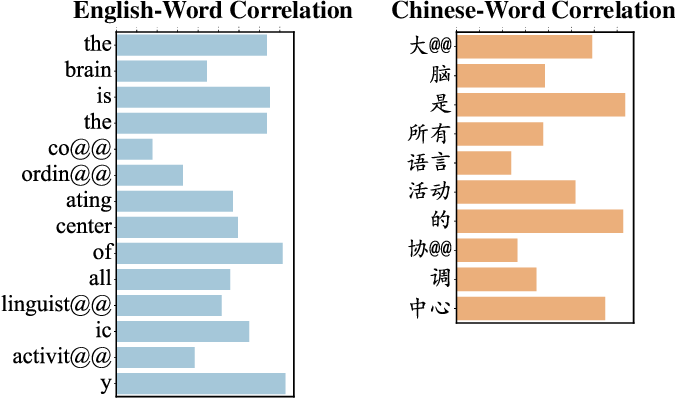 Figure 3 for Revisiting Language Encoding in Learning Multilingual Representations