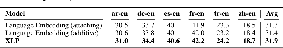Figure 4 for Revisiting Language Encoding in Learning Multilingual Representations