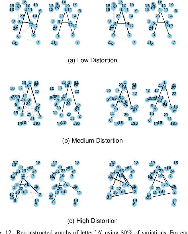 Figure 4 for A Quotient Space Formulation for Statistical Analysis of Graphical Data