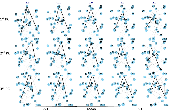 Figure 2 for A Quotient Space Formulation for Statistical Analysis of Graphical Data