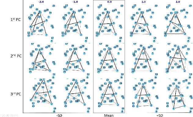 Figure 3 for A Quotient Space Formulation for Statistical Analysis of Graphical Data