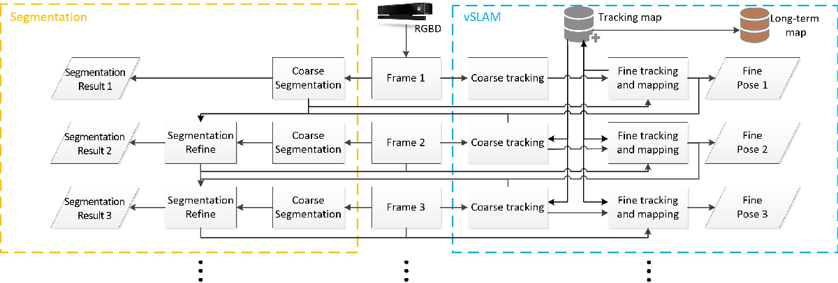 Figure 1 for A Unified Framework for Mutual Improvement of SLAM and Semantic Segmentation