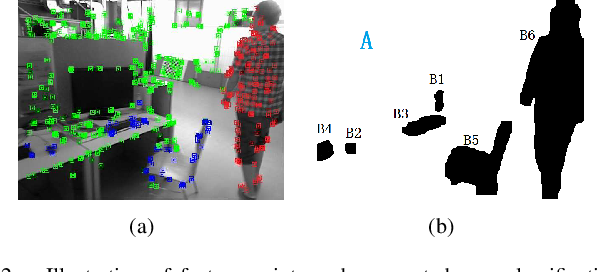 Figure 2 for A Unified Framework for Mutual Improvement of SLAM and Semantic Segmentation