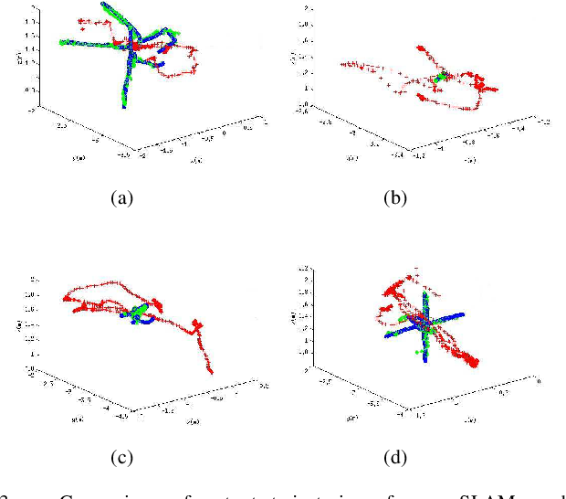Figure 3 for A Unified Framework for Mutual Improvement of SLAM and Semantic Segmentation