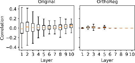 Figure 1 for OrthoReg: Robust Network Pruning Using Orthonormality Regularization