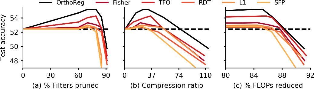 Figure 3 for OrthoReg: Robust Network Pruning Using Orthonormality Regularization