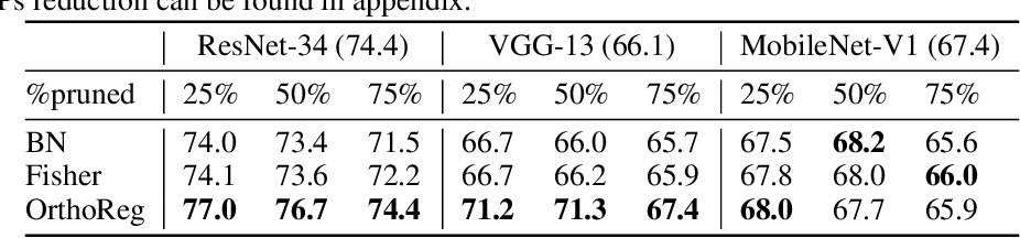 Figure 2 for OrthoReg: Robust Network Pruning Using Orthonormality Regularization