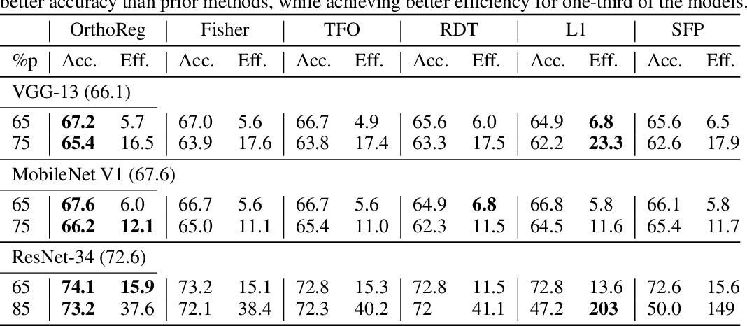 Figure 4 for OrthoReg: Robust Network Pruning Using Orthonormality Regularization