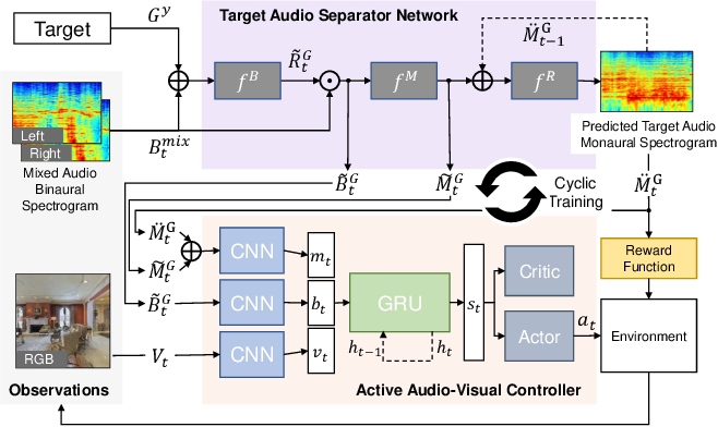 Figure 3 for Move2Hear: Active Audio-Visual Source Separation