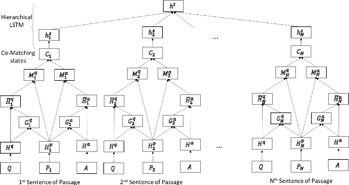 Figure 1 for A Co-Matching Model for Multi-choice Reading Comprehension